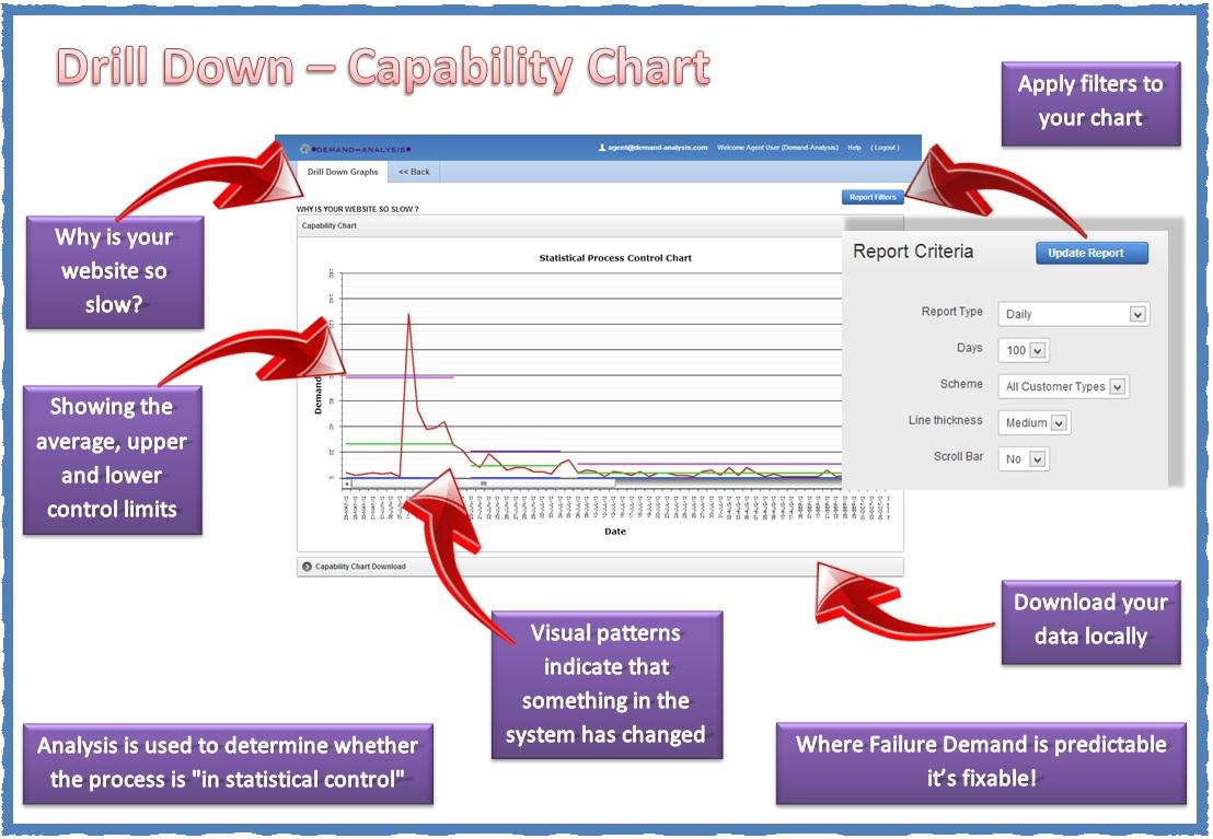 Drill Down - Capability Chart